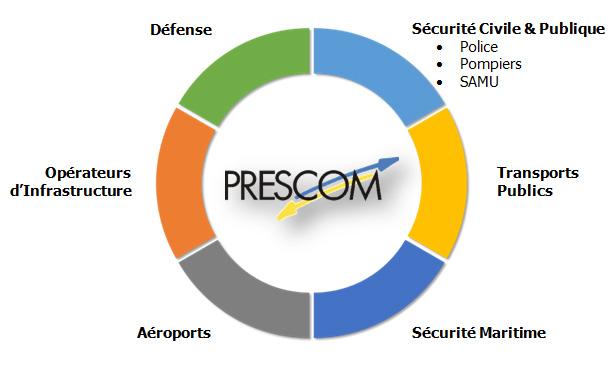 graph-prescom